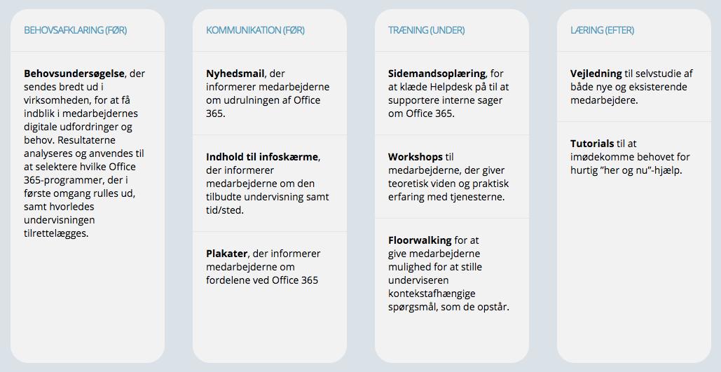 Eksempel på Office 365 adoptionpakke