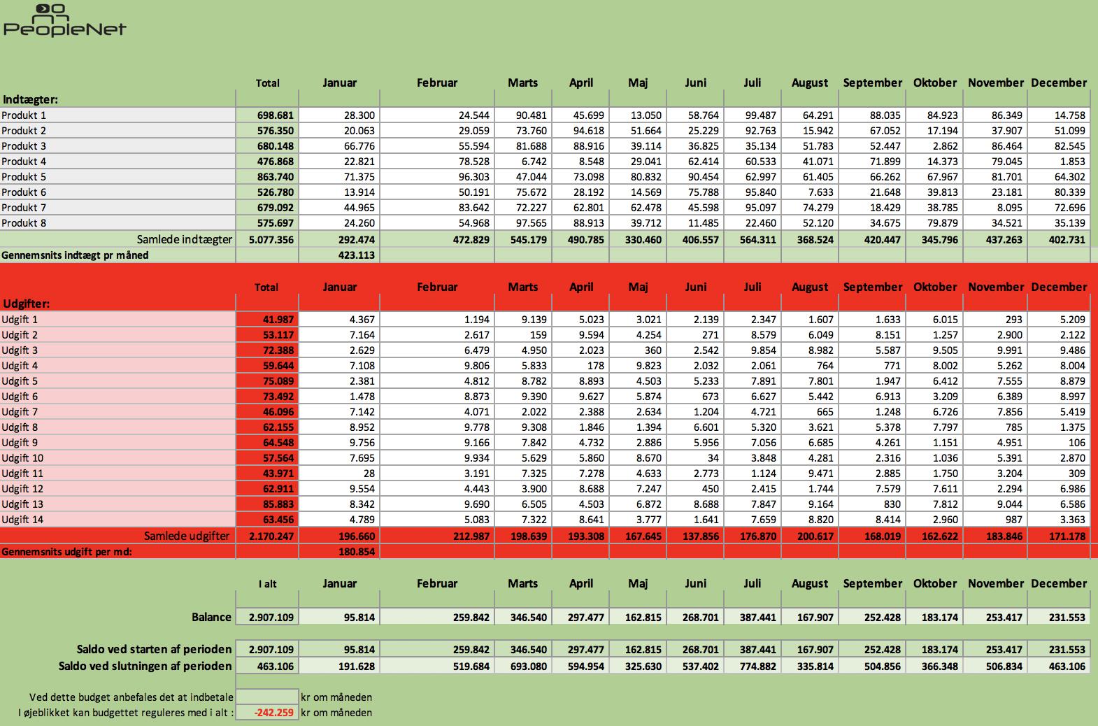 Excel budget eksempel